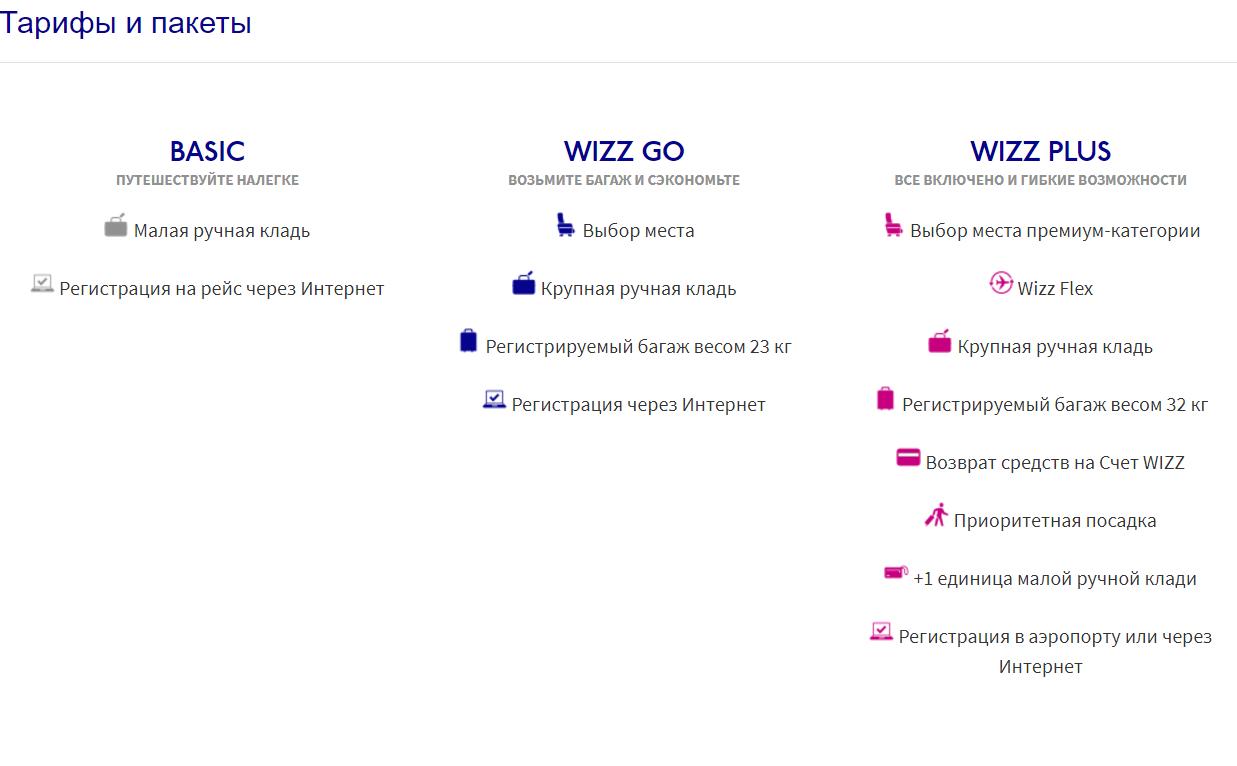 тарифы wizz air